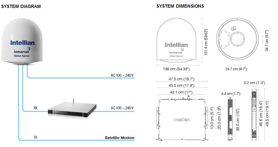 Intellian v100GX System Diagram