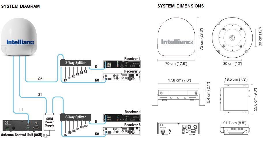 Intellian s6HD System Diagram