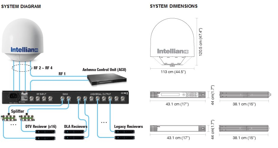 Intellian s80HD System Diagram