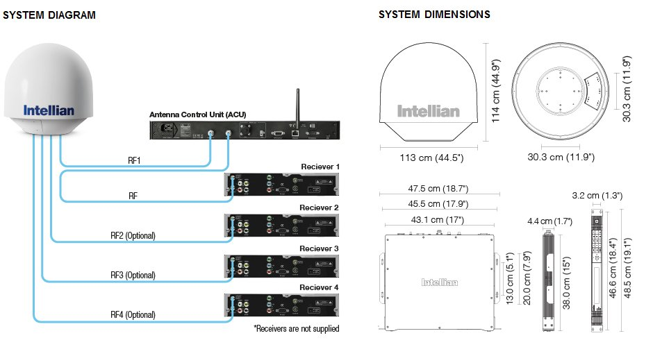 Intellian t80Q System Diagram