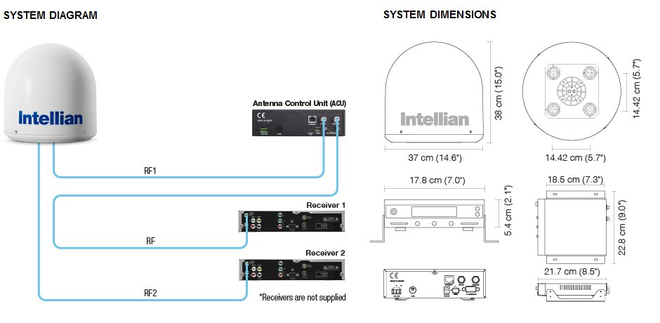 Intellian i2 System Diagram