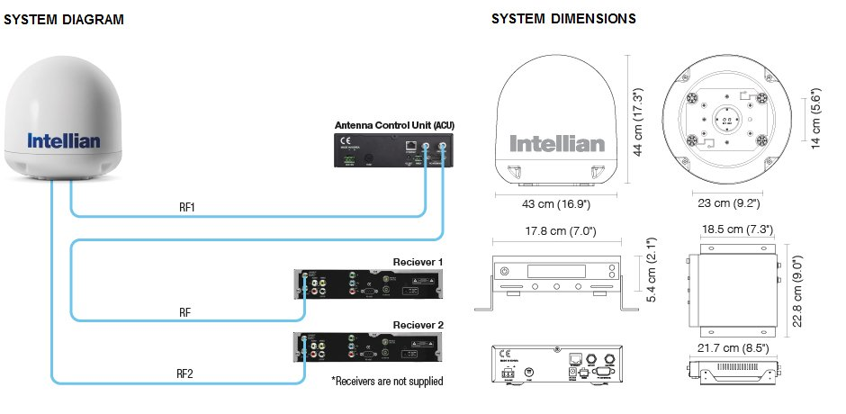 Intellian i3 System Diagram