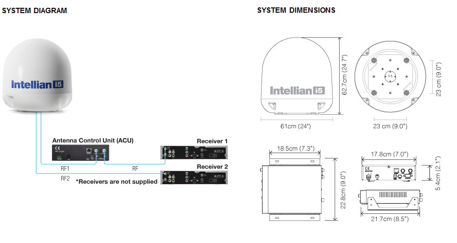 Intellian i5 System Diagram