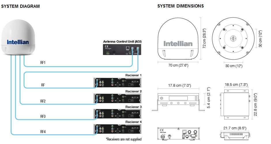 Intellian i6 System Diagram